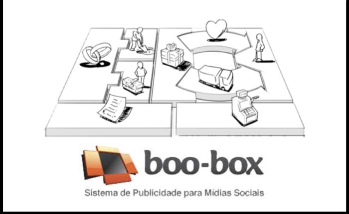 Análise do Modelo de Negócios –Boo-Box