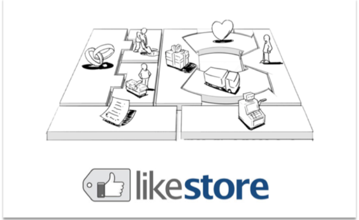 Análise do Modelo de Negócios –Likestore