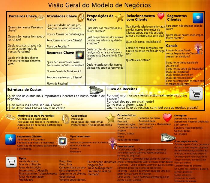 Modelo de Negócios Canvas - Business Model