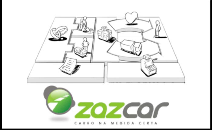 Modelo de Negócios –Zazcar