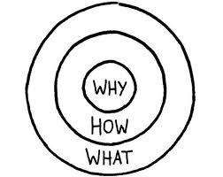 Golden Circle - Tudo começa com o Porque Simon Sinek Empreendedorismo canvas modelo de negócios